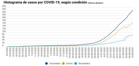 Incremento en la curva de contagios de COVID-19 en Costa Rica