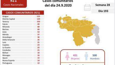 Photo of 921 contagios de transmisión comunitaria y 46 importados de COVID-19 en Venezuela