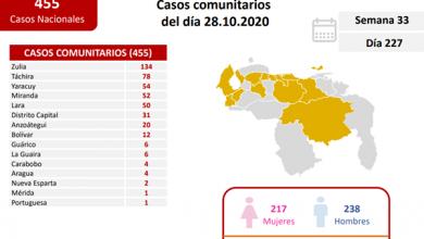 Photo of Venezuela registró 476 nuevos casos de COVID-19 en las últimas 24 horas