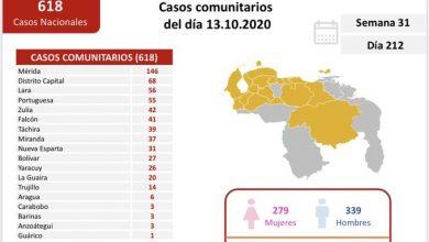 Photo of Venezuela reporta en las últimas 24 horas un total de 635 nuevos casos de COVID-19