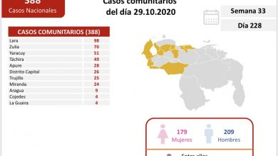 Photo of Venezuela reporta 388 casos transmisión comunitaria y 16 importados de COVID-19