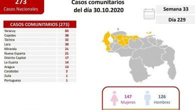 Photo of Venezuela registró 273 casos de COVID-19 de transmisión comunitaria y 36 importados